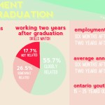 Grads find jobs post-recession