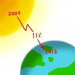 Greenhouse gases on decline at WLU