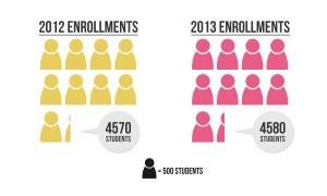 campus - enrollments - lena