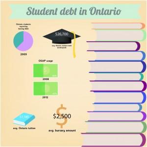 student debt info