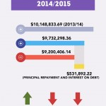 $897,000 deficit for Students' Union