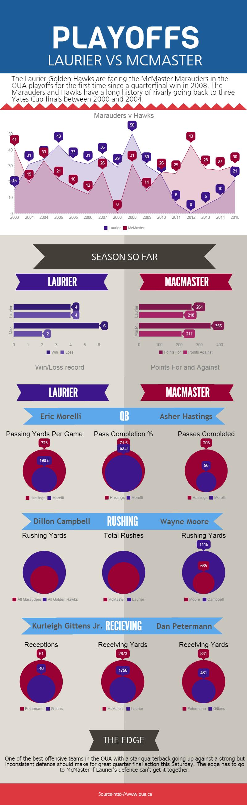 LAURIER VS MCMASTER