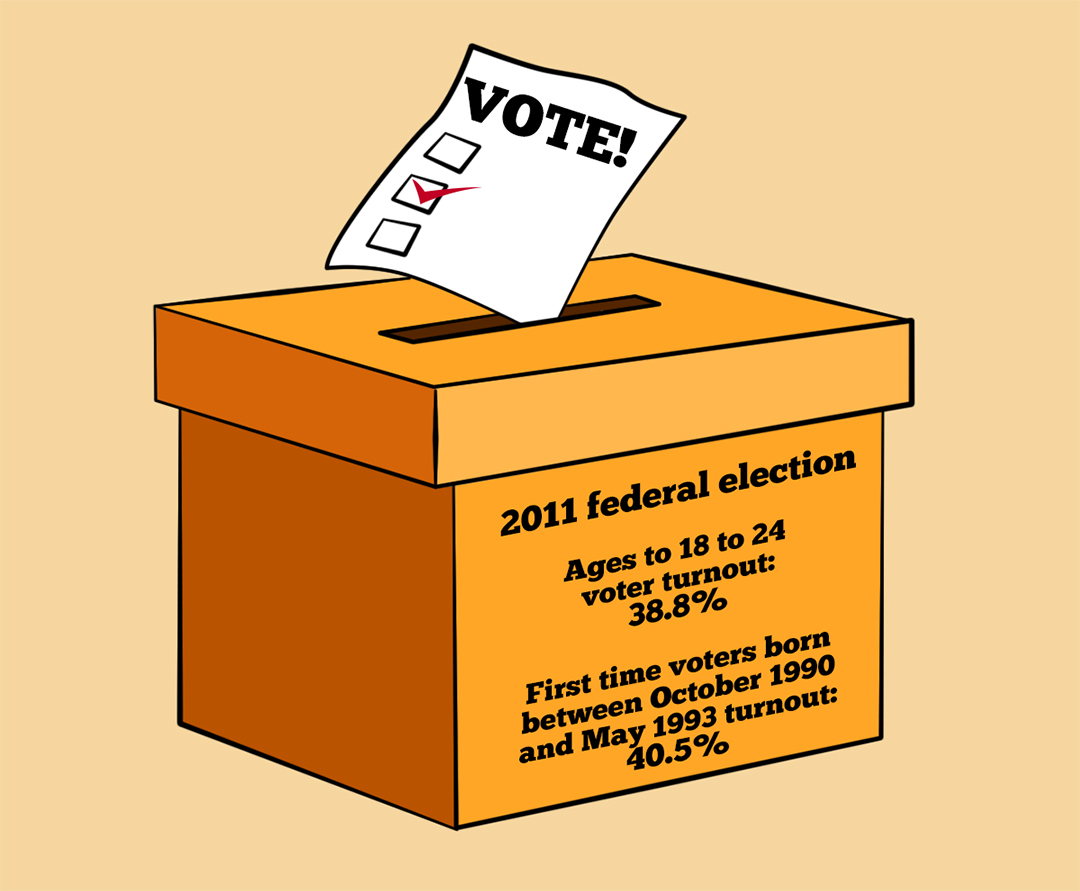 "youth voter turnout in canada essay 11 facts about voting ""updated estimate: youth turnout was 50% in 2012, youth turnout in battleground states 58%"" web accessed nov 11th, 2014 8."